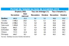 Nouvelles pertes d'emplois dans la région de Québec