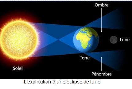 Éclipse lunaire totale dans la nuit de samedi à dimanche