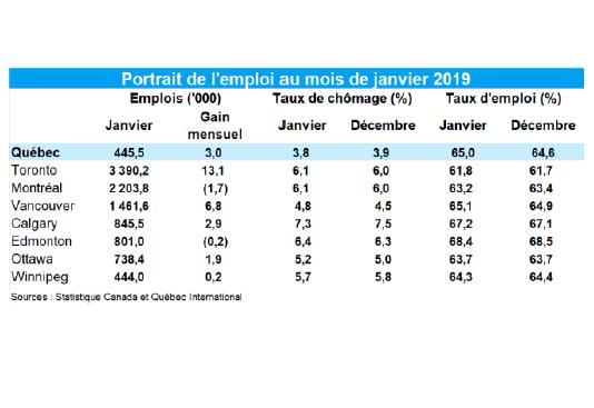 Gain de 3000 emplois dans la région de Québec en janvier