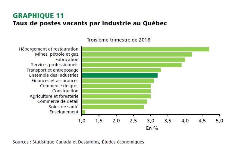 Besoin criant de main-d'œuvre au Québec