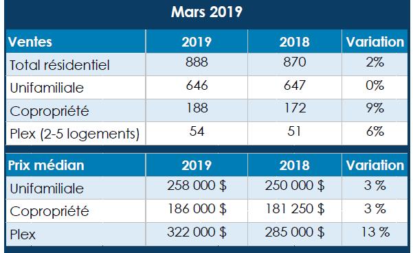 Faible progression de l'immobilier en mars à Québec