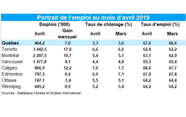 Le taux de chômage recule à 3,3% en avril à Québec