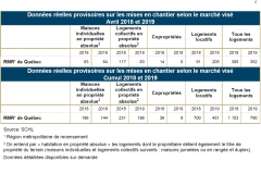 Le locatif sauve la mise sur le marché résidentiel de Québec en avril