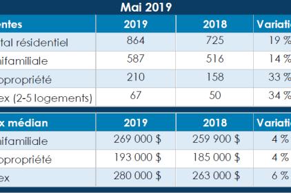 Le marché immobilier a affiché une croissance de 19% en mai à Québec
