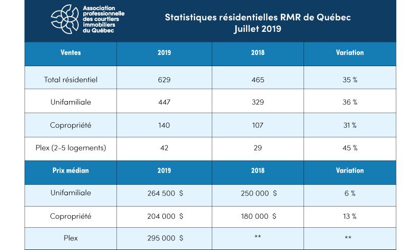 Beau et bon mois de juillet pour le marché immobilier de Québec