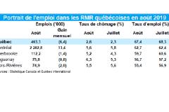 Faible hausse du taux de chômage en août à Québec