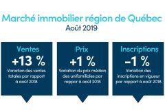 Marché immobilier: la copropriété poursuit sa remontée à Québec
