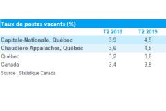 Des milliers de postes vacants dans la région de Québec