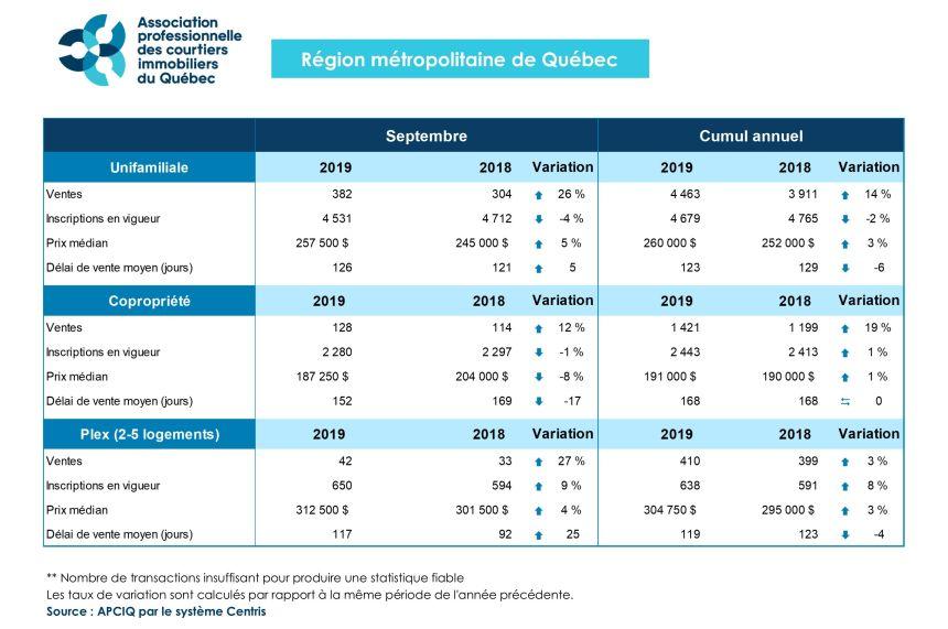 La reprise du marché immobilier de Québec se confirme