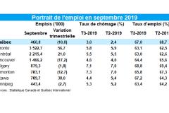 Le chômage remonte à 3% dans la région de Québec au 3e trimestre 2019