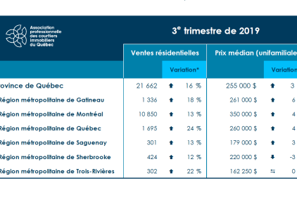 Le marché immobilier en hausse pour un 4e trimestre à Québec