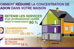 Plusieurs sous-sols accumulent du radon