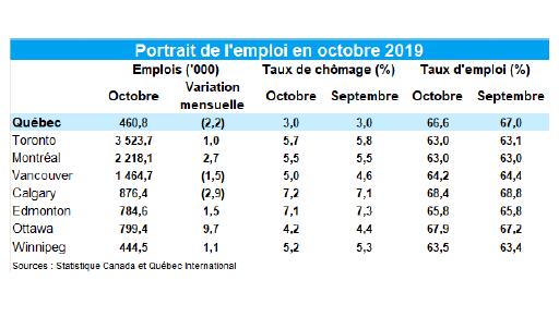 Le taux de chômage s'est maintenu à 3% en octobre à Québec