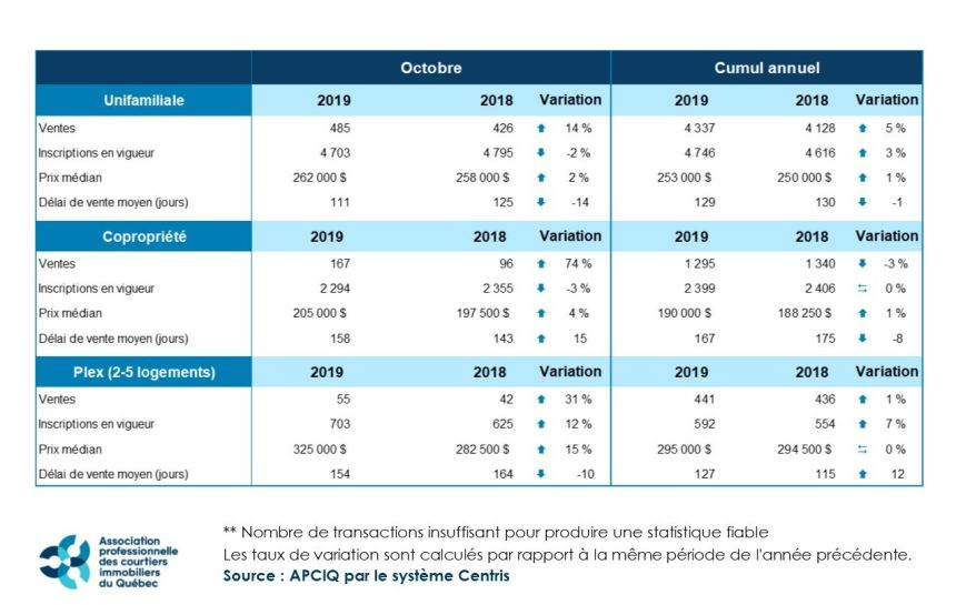 Le marché immobilier de Québec a continué de briller en octobre
