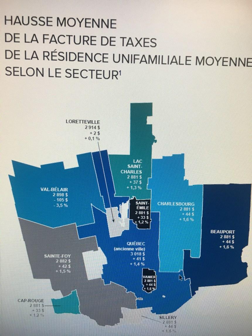 Une hausse du compte de taxes plus élevé à Beauport que les autres secteurs de Québec
