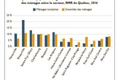 Profil des locataires des différents secteurs de la région de Québec