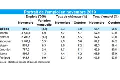 Le taux de chômage grimpe à 3,3% en novembre à Québec