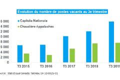 La région de Québec a 23590 emplois à combler