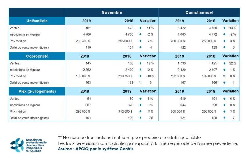 Redressement progressif du marché immobilier de Québec en novembre