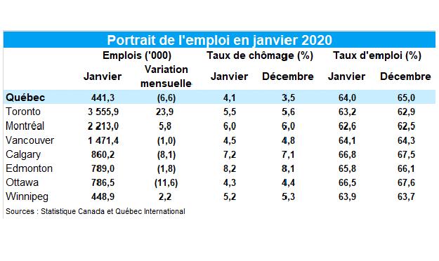 Le taux de chômage grimpe à 4,1 % en janvier à Québec