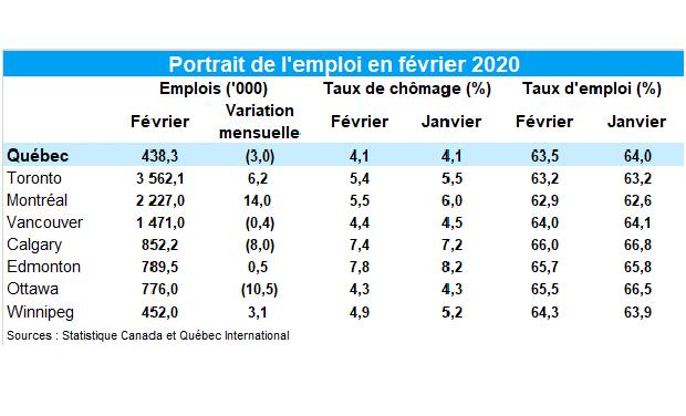 Chômage stable à 4,1% en février à Québec