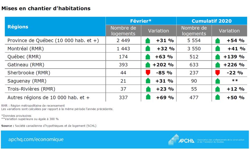 Activité soutenue sur les chantiers résidentiels en février au Québec
