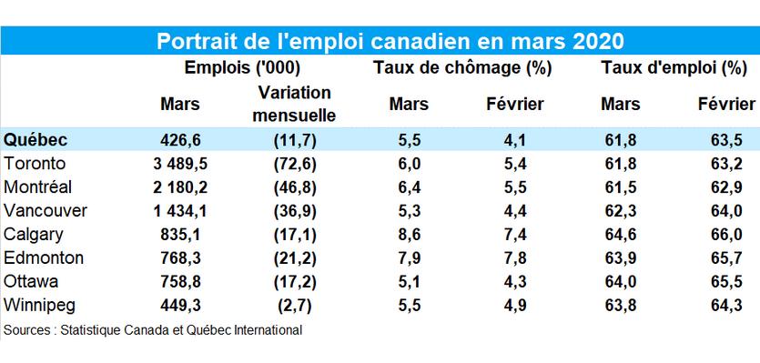 Le chômage grimpe inévitablement en mars à Québec