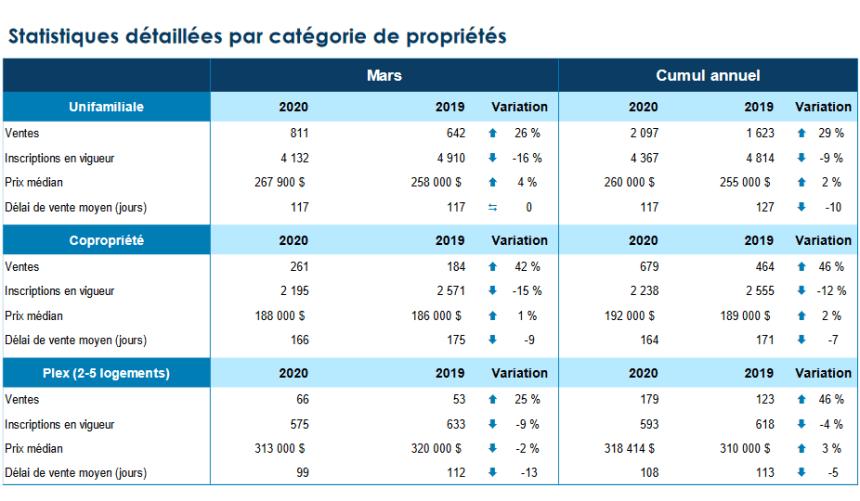 La crise de la Covid ne ralentit pas l'immobilier à Québec