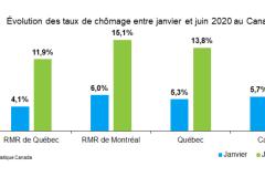 Le marché de l'emploi progresse graduellement à Québec