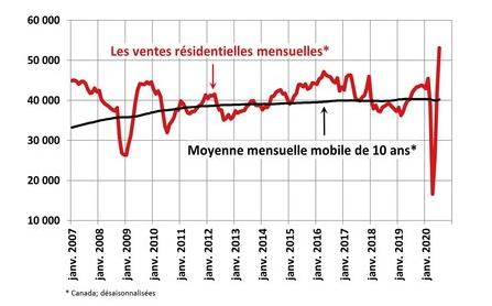 Solide redressement du marché immobilier canadien en juillet