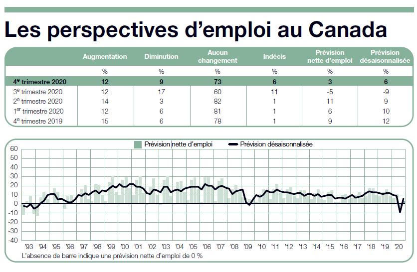 Intentions d'embauche modérées à Québec comme au pays