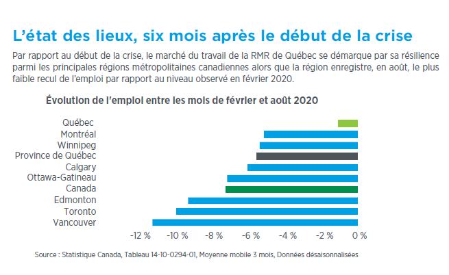 Résilience confirmée du marché de l'emploi de Québec