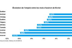 Résilient, le marché de l'emploi de Québec regagne du terrain en août
