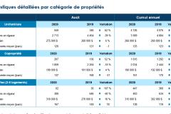 Forte effervescence du marché immobilier de Québec en août