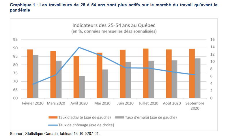 Le marché du travail québécois résilient pour l'instant
