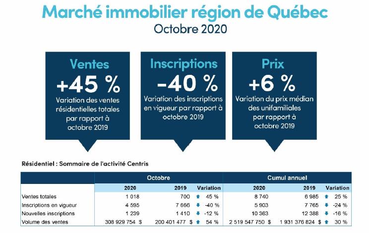 L'immobilier continue sur sa lancée en octobre à Québec