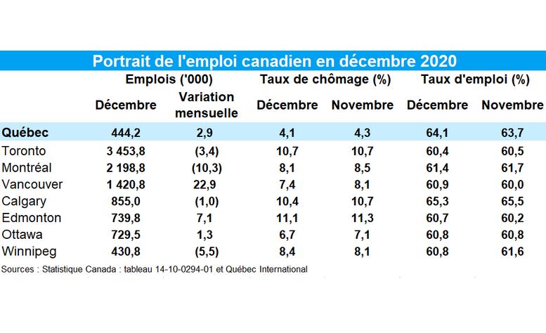 Chômage en baisse à Québec en fin d'année