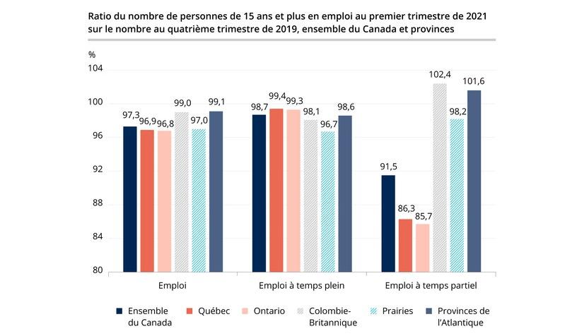 L'emploi au Québec à 96,9% du niveau d'avant la pandémie