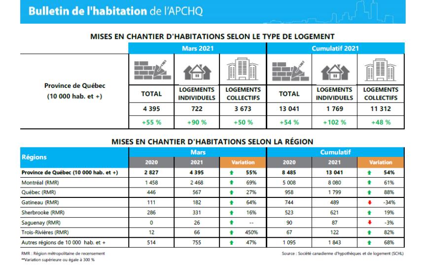 Mois de mars record pour la construction résidentielle au Québec