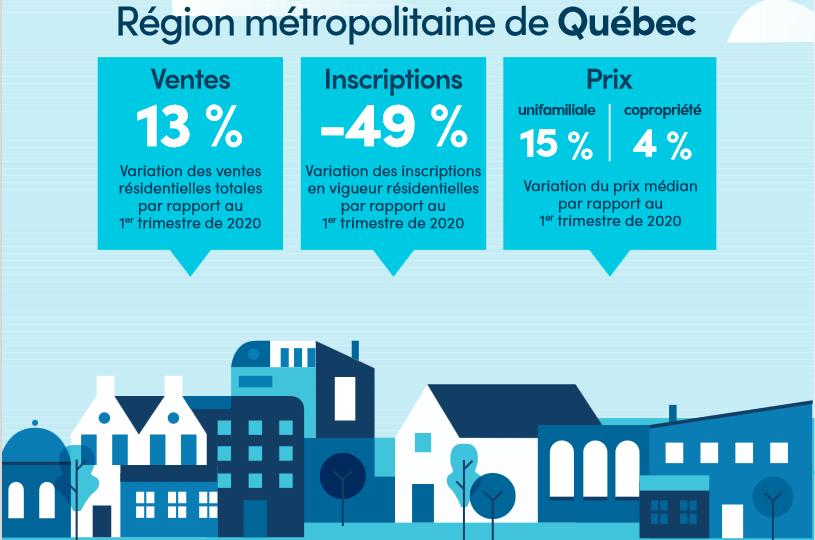 Record d'activité au 1er trimestre sur le marché immobilier de Québec