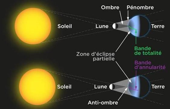 Éclipse solaire le 10 juin