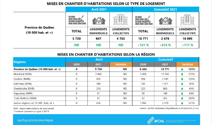 Avril autre mois record pour le marché résidentiel au Québec