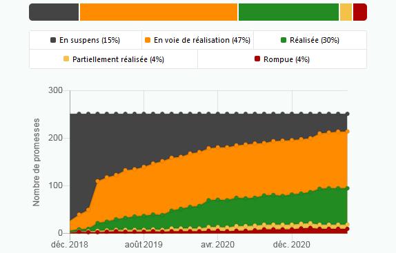 Polimètre: la CAQ pourrait tenir plus de 80% de ses promesses