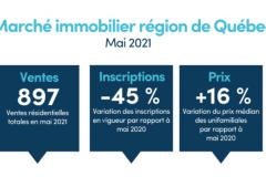 La hausse des valeurs résidentielles s'accélère en mai à Québec