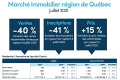 L'immobilier reprend son souffle en juillet à Québec
