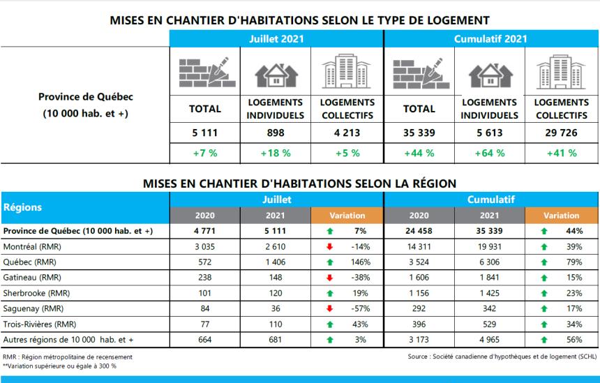 Pas de vacances pour les mises en chantier résidentielles en juillet au Québec