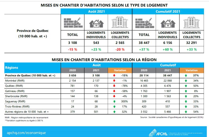 Ralentissement des mises en chantier résidentielles en août au Québec