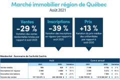 L'apaisement se poursuit sur le marché immobilier de Québec