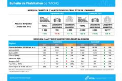 Nouvelle hausse de la construction résidentielle en septembre au Québec