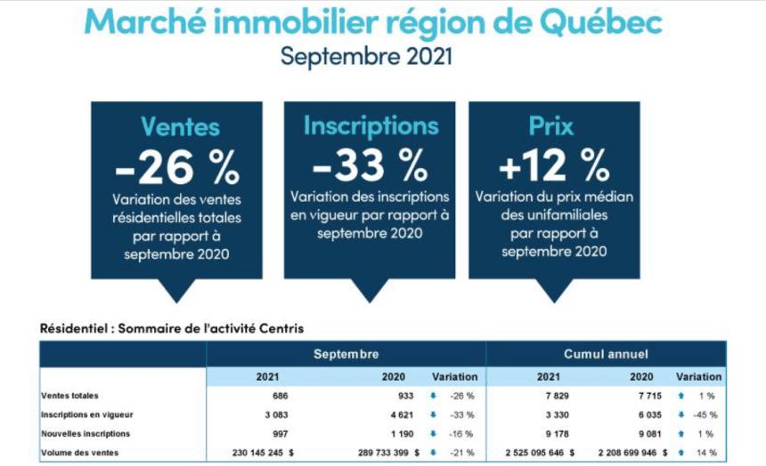 La copropriété se distingue malgré le ralentissement immobilier à Québec